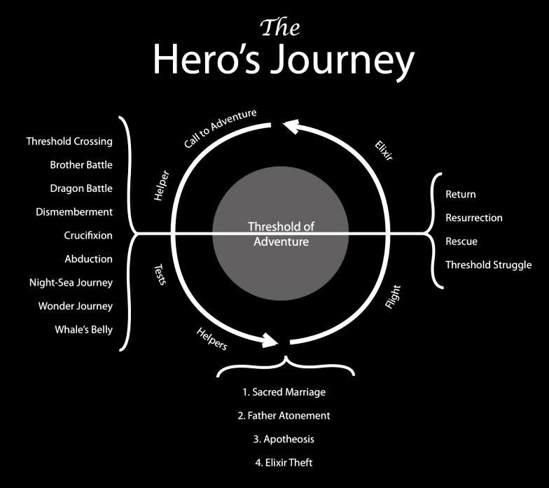 les derniers films que vous avez vu - Page 6 Herosjourneydiagram1